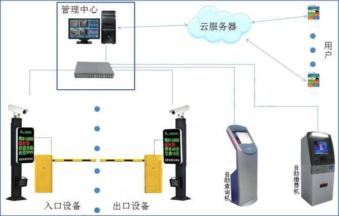 华捷盛智能最新车牌识别系统工程案例